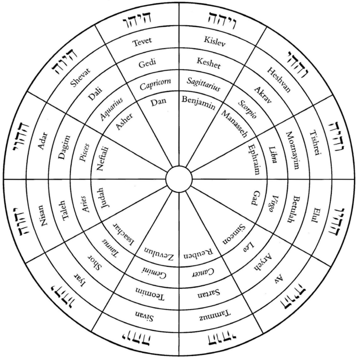 hebrew-months-wheel
